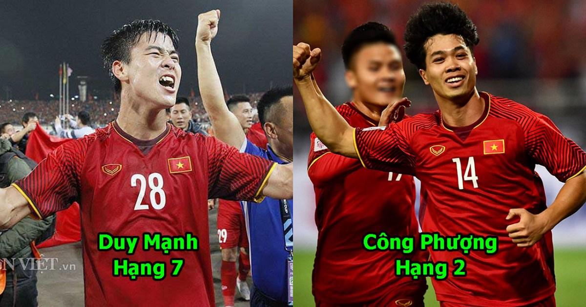 Top 10 cầu thủ được yêu mến nhất Việt Nam sau AFF Cup 2018: Âm thầm cống hiến, Công Phượng đã vượt mặt cả Quang Hải