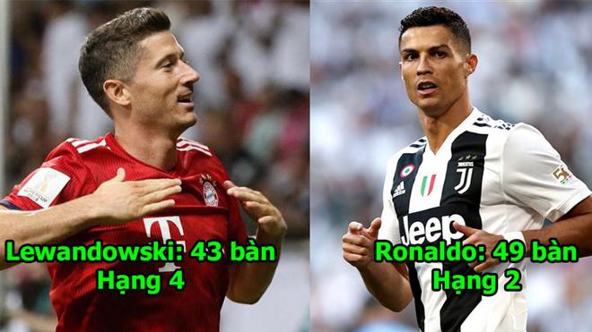 5 cỗ máy ghi bàn siêu hạng nhất thế giới 2018: Ronaldo trên vạn người nhưng dưới 1 người