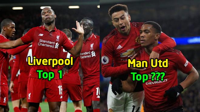 BXH Ngoại hạng Anh 2018/2019: Liverpool bỏ xa Man City, MU tăng tốc