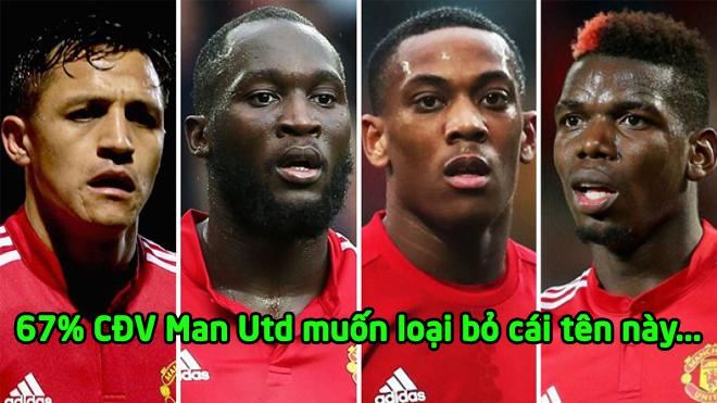 Thống kê s.ố.c : 67% CĐV Man Utd không muốn thấy cái tên này xuất hiện tại Old Trafford