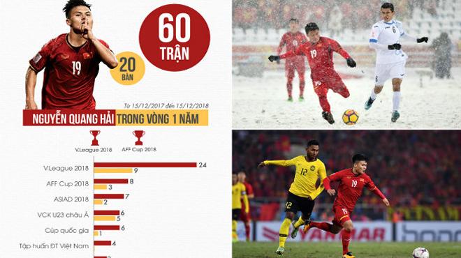 Siêu tiền vệ Quang Hải và những con số thống kê ấn tượng trong 1 năm qua: Viên ngọc quý của bóng đá Việt là đây!