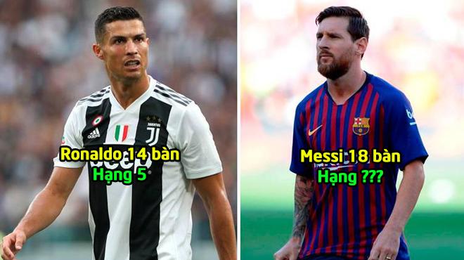 Top 10 Chiếc giày vàng châu Âu hiện tại: Ronaldo lúc nào mới bằng số 1?
