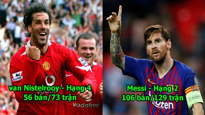 """Top 10 tiền đạo vĩ đại nhất lịch sử Champions League: Đã đến lúc Messi cúi đầu gọi Ronaldo là """"Vua"""""""