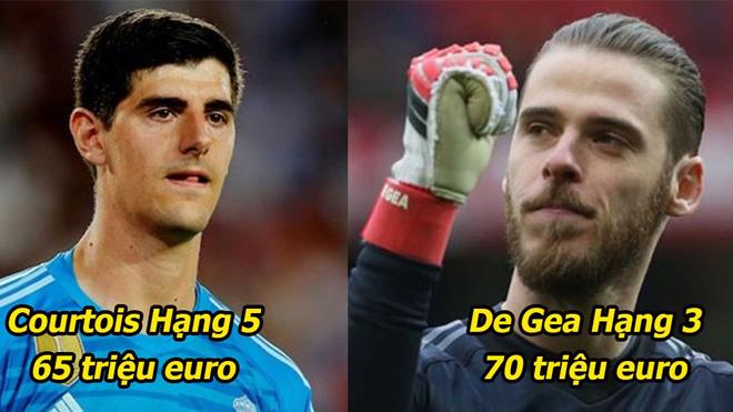 10 thủ môn đắt giá nhất thế giới: Tài năng lỗi lạc như De Gea mà cũng phải hít khói vị trí số 1