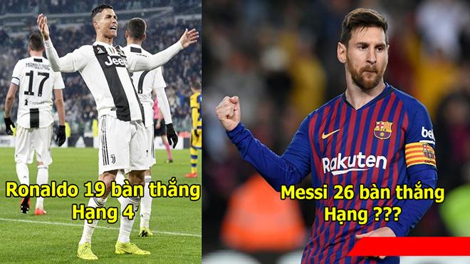 BXH cuộc đua chiếc giày vàng châu Âu: Ronaldo hít khói lão tướng 36 tuổi, Messi vững vàng trong Top đầu