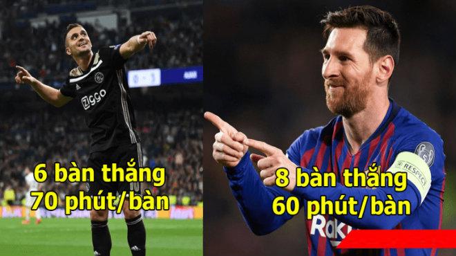 Cuộc đua vua phá lưới Champions League 18/19: Ronaldo thua cả hàng thải NHA, Messi đạt hiệu suất cực cao