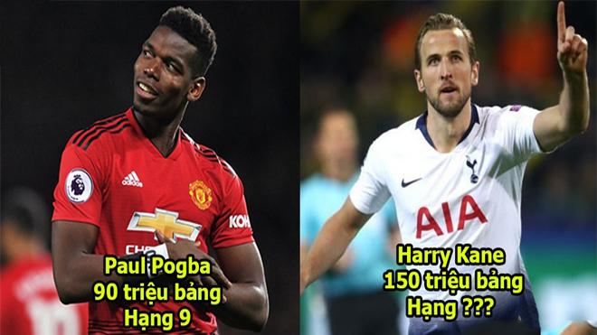Top 10 cầu thủ đắt giá nhất Ngoại hạng Anh: Pogba tụt hạng quá nhiều, số 1 không phải bàn cãi