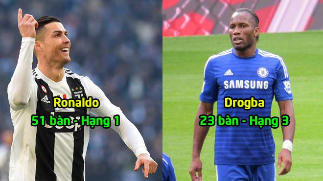 Top 4 sá.t th.ủ ngoài U30 ghi bàn tại Champions League: CR7 hơn cả gấp so với người thứ 2