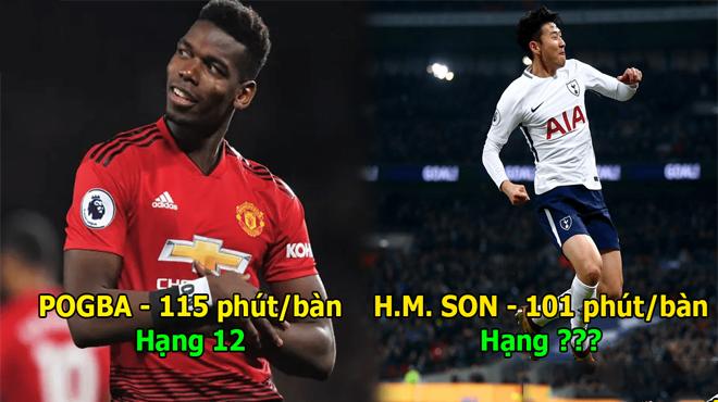 Top 15 cầu thủ có hiệu suất ghi bàn cao nhất Ngoại Hạng Anh: Rashford xếp hạng cực thấp, thua cả cầu thủ vô danh