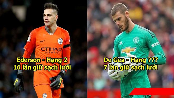 Top 10 thủ môn giữ sạch lưới nhiều nhất Premier League: De Gea còn kém cả đại diện Đông Nam Á