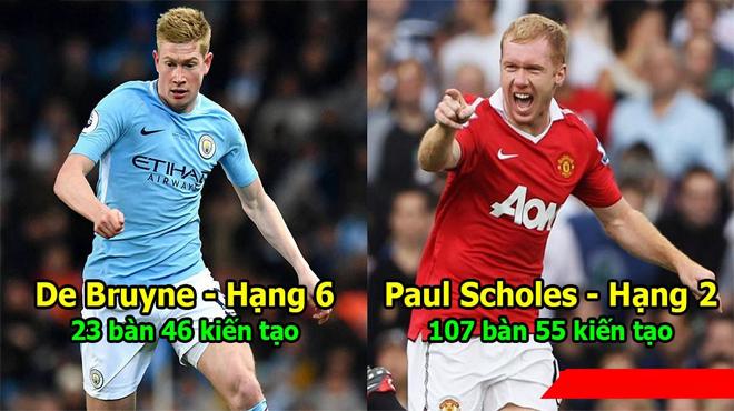 Top 10 tiền vệ công hay nhất lịch sử Ngoại hạng Anh: Quái vật như Paul Scholes cũng phải cúi đầu trước 1 người
