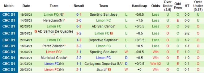 Nhận định kèo Sporting vs Limon1