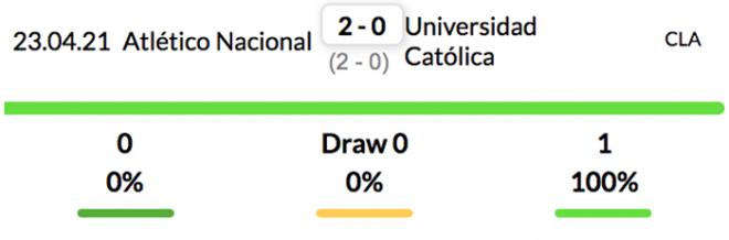 Tỷ lệ kèo bóng đá giữa Universidad Catolica vs Atletico Nacional