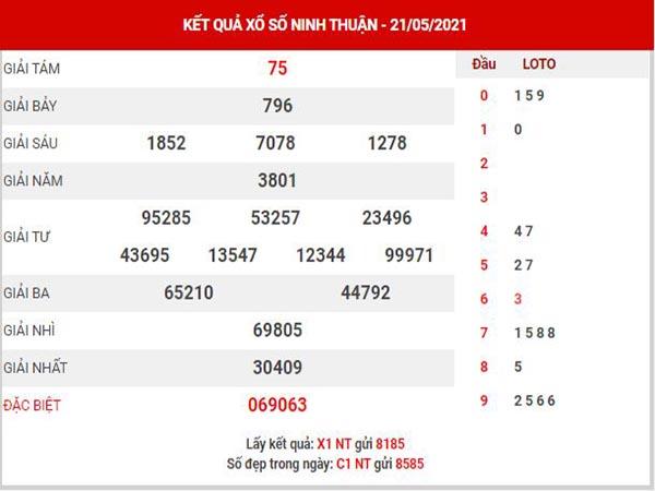 Dự đoán XSNT ngày 28/5/2021 đài Ninh Thuận thứ 6 hôm nay chính xác nhất