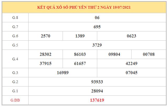 Dự đoán XSPY ngày 26/7/2021 dựa trên kết quả kì trước