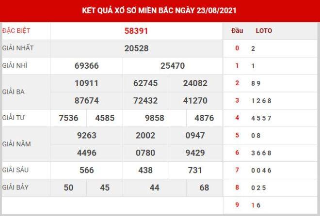 Dự đoán XSMB ngày 24/8/2021 dựa trên kết quả kì trước