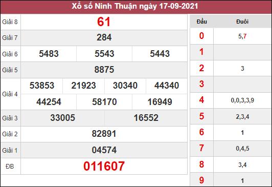 Dự đoán xổ số Ninh Thuận ngày 24/9/2021 dựa trên kết quả kì trước